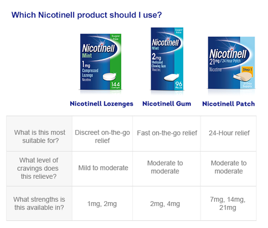 Nicotinell-Product-Selector