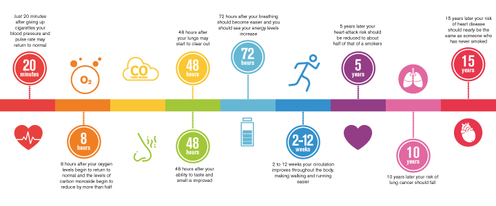 Stop Smoking Tips – Health Timeline after Quitting