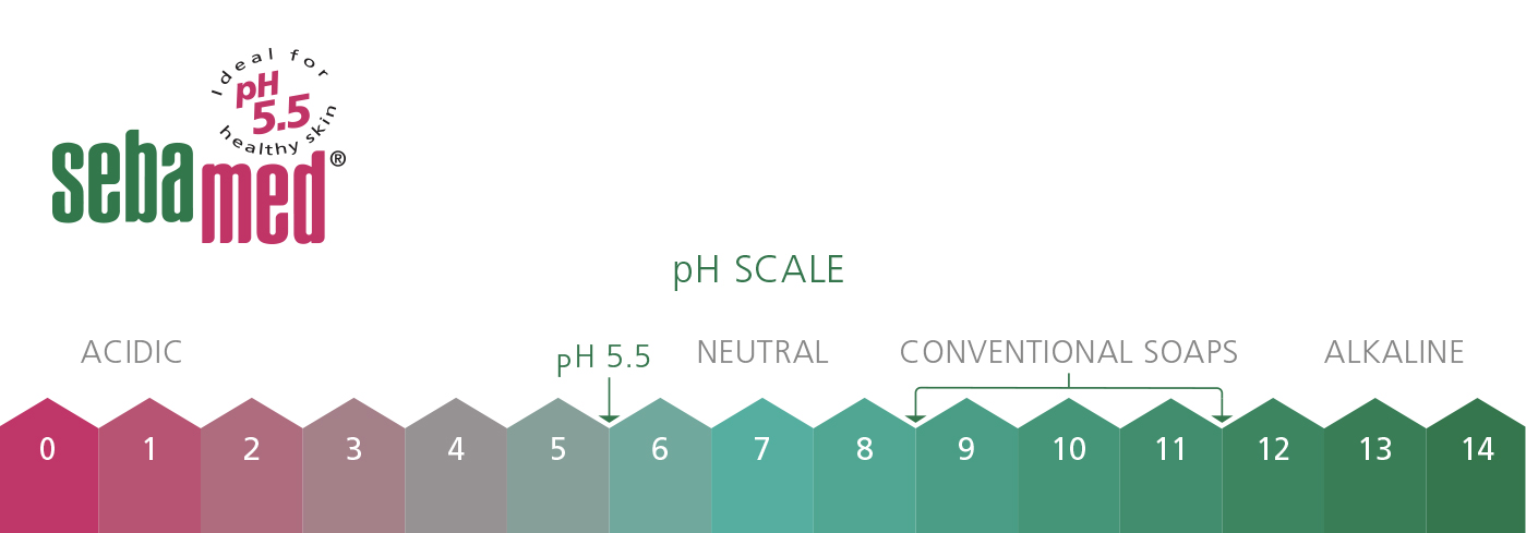 Sebamed pH Scale